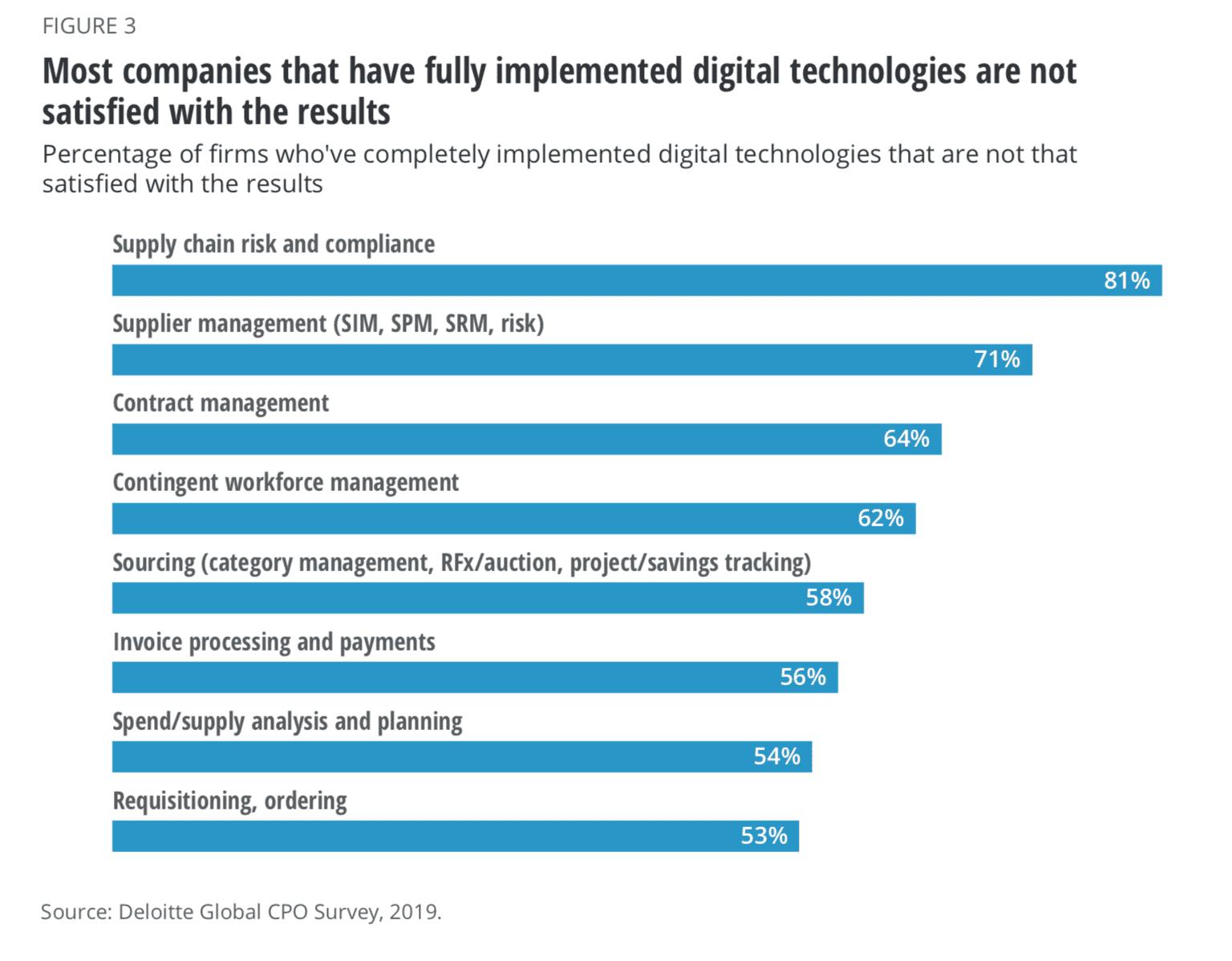 Figure-implemented-digital-technologies