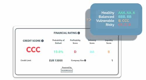 Financial-rating