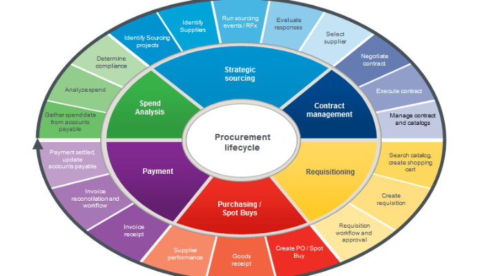 Procurement-lifecycle