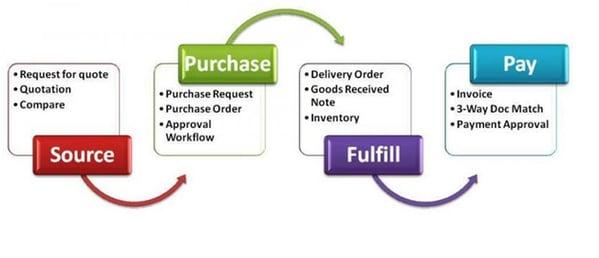 Procurement 2.0 — Procurement, with a higher purpose. _ by Kodiak Hub Community _ Medium